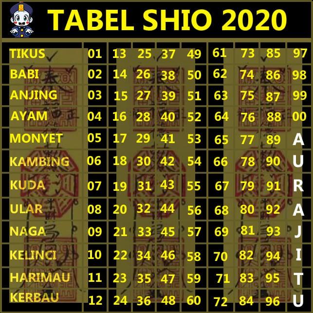 TABEL SHIO 2020 AURAJITU
